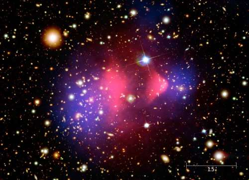 "This composite image shows the galaxy cluster 1E 0657-56, also known as the ""bullet cluster"", formed after the collision of two large clusters of galaxies. Hot gas detected by Chandra is seen as two pink clumps in the image and contains most of the ""normal"" matter in the two clusters. An optical image from Magellan and the Hubble Space Telescope shows galaxies in orange and white. The blue clumps show where most of the mass in the clusters is found, using a technique known as gravitational lensing. Most of the matter in the clusters (blue) is clearly separate from the normal matter (pink), giving direct evidence that nearly all of the matter in the clusters is dark. This result cannot be explained by modifying the laws of gravity."