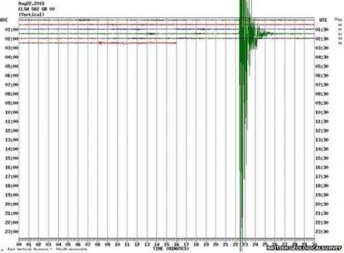 earth quake graph