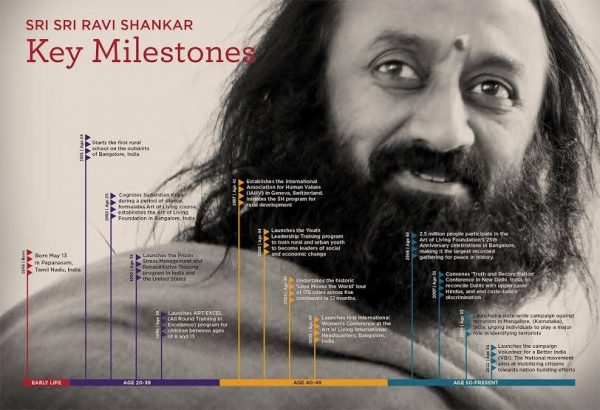 Milestones Achieved by Sri Sri Ravi Shankar