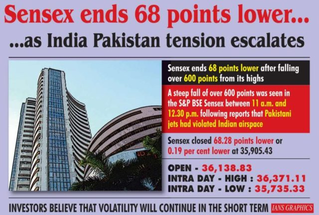 Sensex ends 68 points lower... as India-Pakistan tension escalates. (IANS Infographics) by .