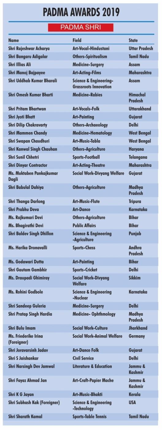 Padma Awards 2019 - Padma Shri. (IANS Infographics) by .