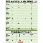 SOTN March 2019: NDA details. (IANS Infographics) by .