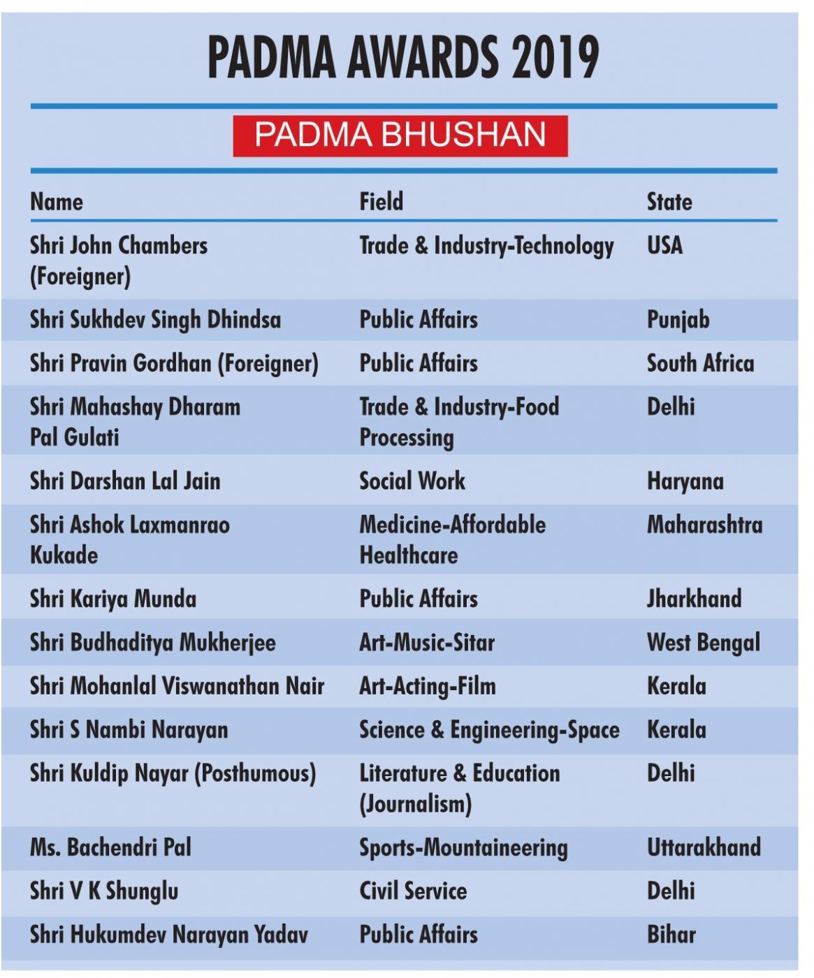 Padma Awards 2019 - Padma Bhushan. (IANS Infographics) by .