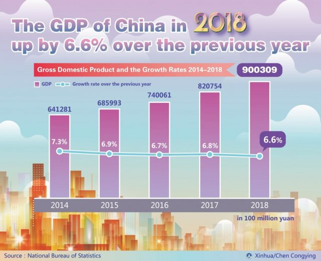 BEIJING, Feb. 28, 2019 (Xinhua) -- Graphics shows gross domestic product and the growth rates from 2014 to 2018, according to the National Bureau of Statistics of China. (Xinhua/Chen Congying/IANS) by .