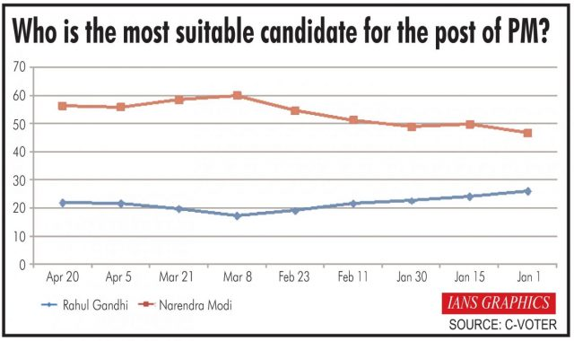 Infographics: Who is the most suitable candidate for the post of PM?. (IANS Infographics) by .