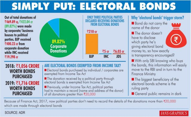 Simply put: Electoral bonds. (IANS Infographics) by .