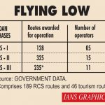 Infographics: Regional Connectivity Scheme - Flying low. (IANS Infographics) by .