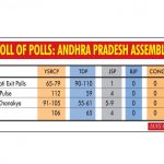 Polls of Polls: Andhra Pradesh Assembly. (IANS Infographics) by .