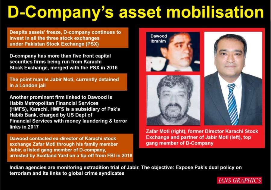 D-Company's asset mobilisation. (IANS Infographics) by .