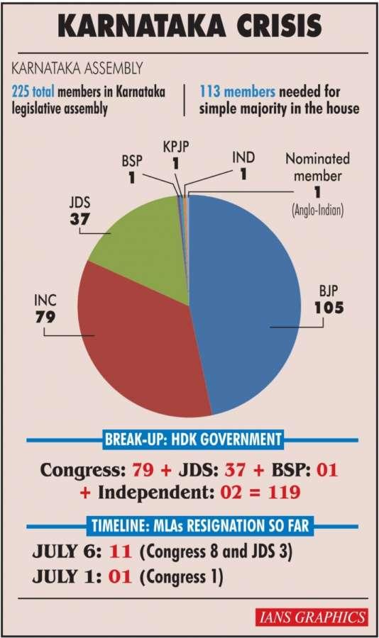 Karnataka Crisis. (IANS Infographics) by .