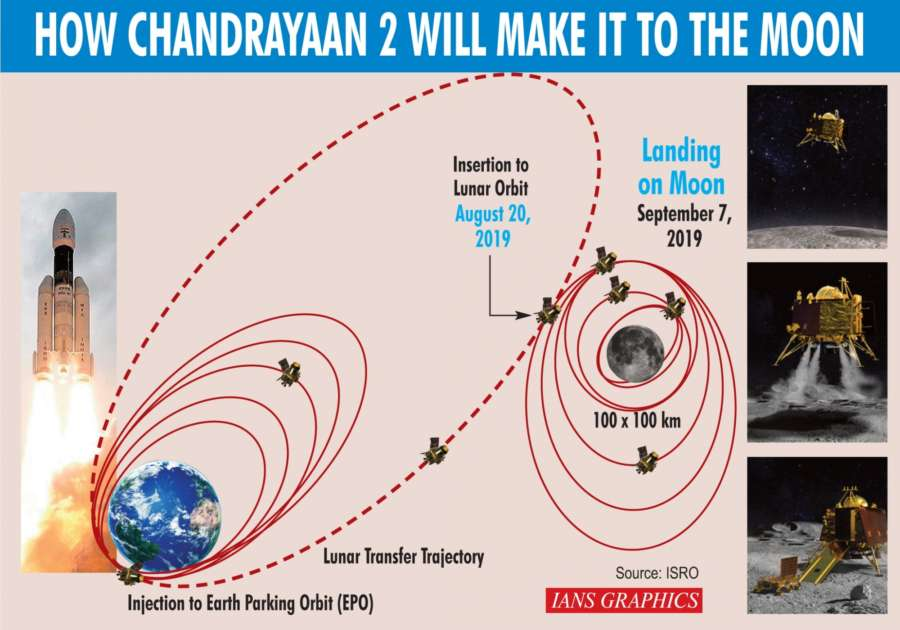 How Chandrayaan 2 will make it to the moon. (IANS Infographics) by .