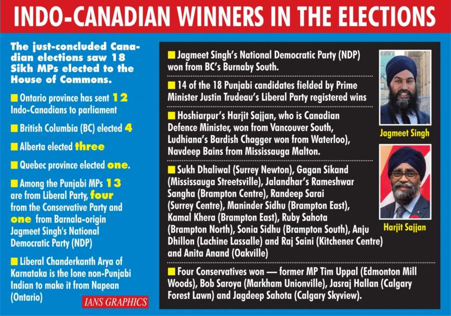 Infographics: Indo-Canadian Winners In The Elections. (IANS Infographics) by .
