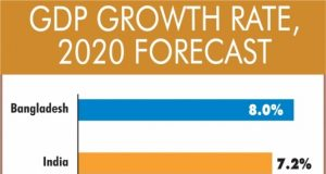 Infographics: GDP Growth Rate 2020 Forecast. (IANS Infographics) by .